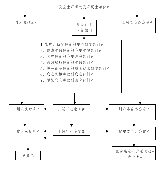 乡镇安全生产网格示意图_宁南县安全生产事故灾难应急预案