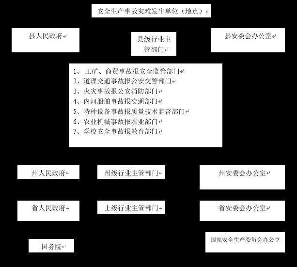 乡镇安全生产网格示意图_金阳县安全生产事故应急预案