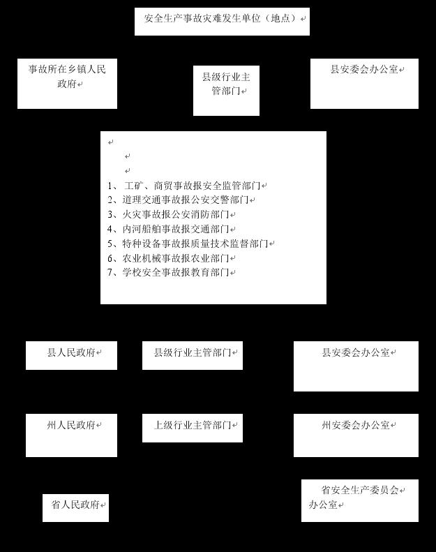 乡镇安全生产网格示意图_甘洛县安全生产事故应急预案